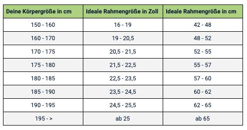 Tabelle zur Berechnung der Rahmengröße von City Bikes und E-Bikes